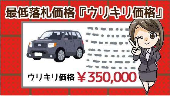 2.2 プロの手による車体の査定結果を元に「ウリキリ価格」を決める